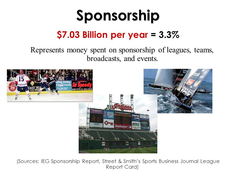 Sponsorship $7.03 Billion per year = 3.3% Represents money spent on sponsorship of leagues, teams, broadcasts, and events.