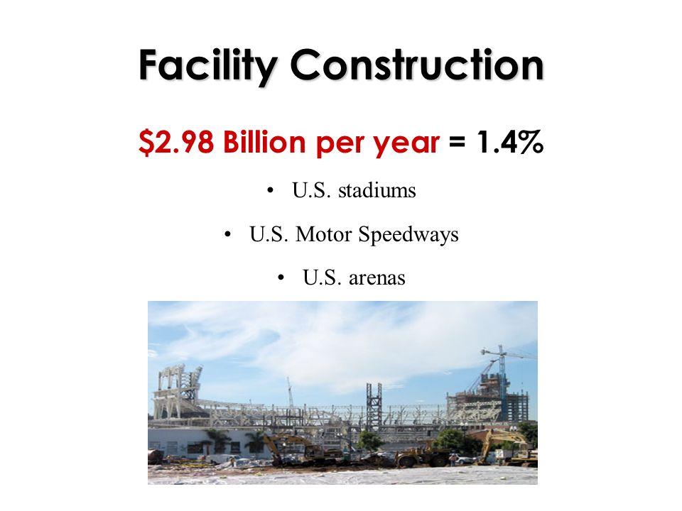 Facility Construction $2.98 Billion per year = 1.4% U.S. stadiums U.S. Motor Speedways U.S. arenas