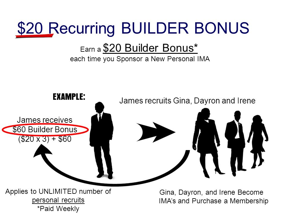 $20 Recurring BUILDER BONUS James recruits Gina, Dayron and Irene Gina, Dayron, and Irene Become IMAs and Purchase a Membership James receives $60 Builder Bonus ($20 x 3) + $60 Earn a $20 Builder Bonus* each time you Sponsor a New Personal IMA Applies to UNLIMITED number of personal recruits *Paid Weekly
