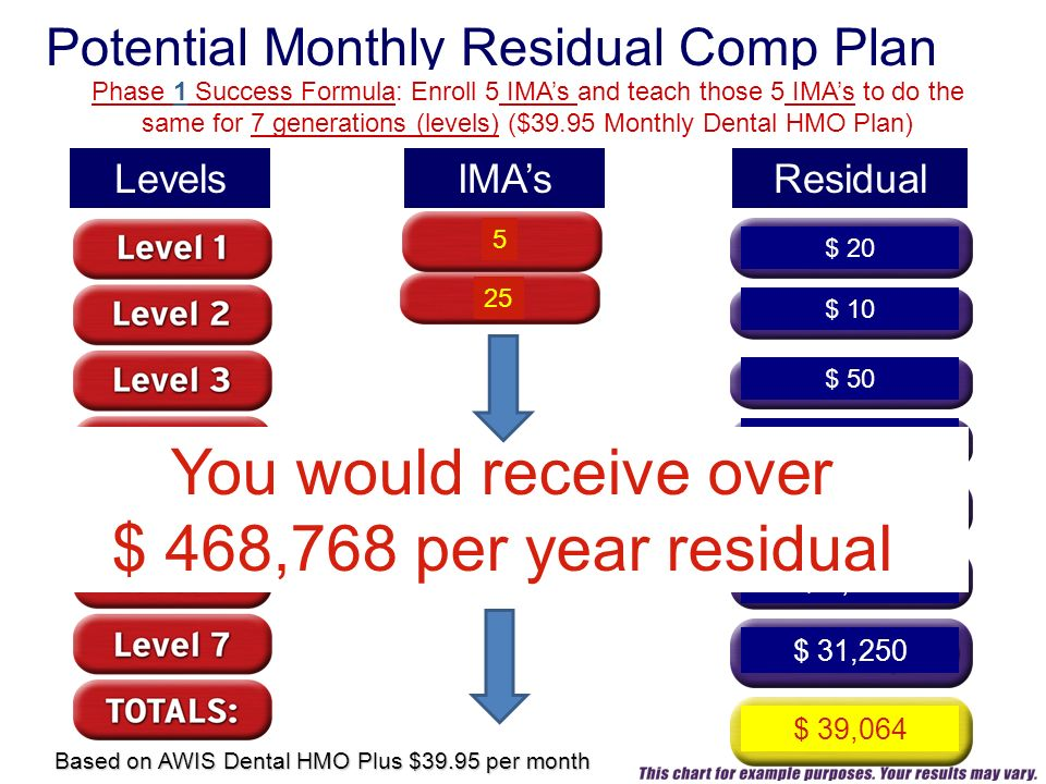 IMAs 5 Residual Potential Monthly Residual Comp Plan Levels $ 20 Phase 1 Success Formula: Enroll 5 IMAs and teach those 5 IMAs to do the same for 7 generations (levels) ($39.95 Monthly Dental HMO Plan) $ 10 $ 50 $ 250 $ 1,250 $ 6,250 $ 31,250 $ 39,064 Based on AWIS Dental HMO Plus $39.95 per month 25 You would receive over $ 468,768 per year residual