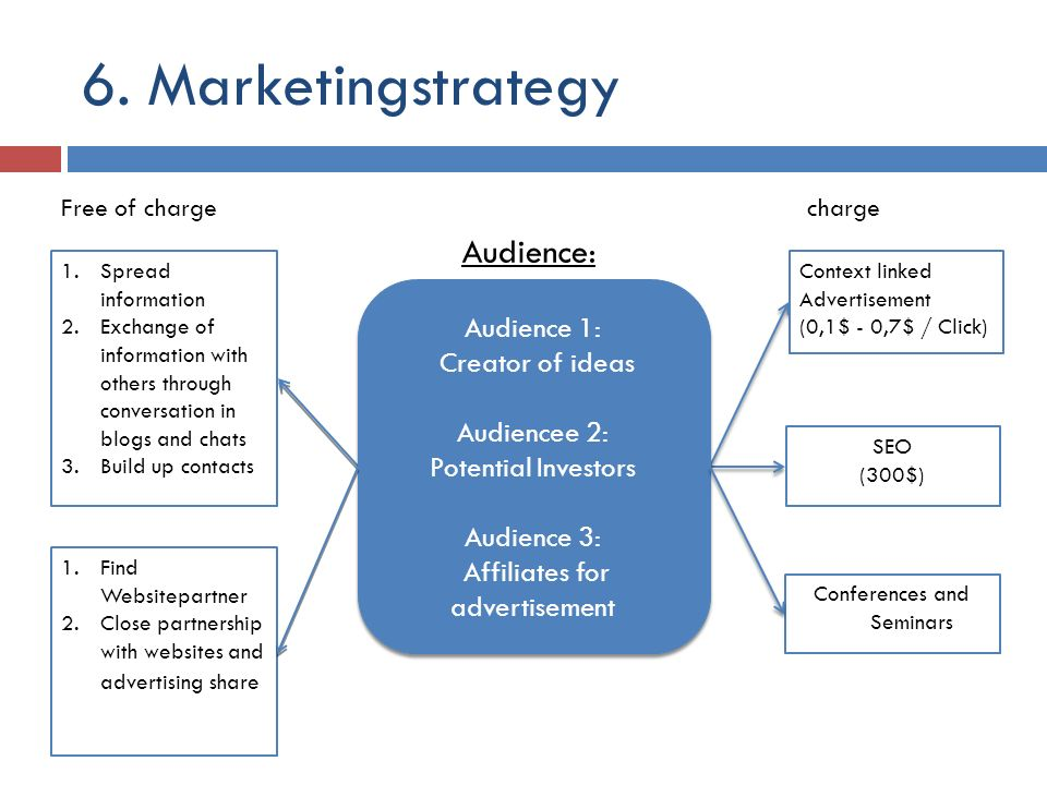6. Marketingstrategy Free of chargecharge 1.Spread information 2.Exchange of information with others through conversation in blogs and chats 3.Build u