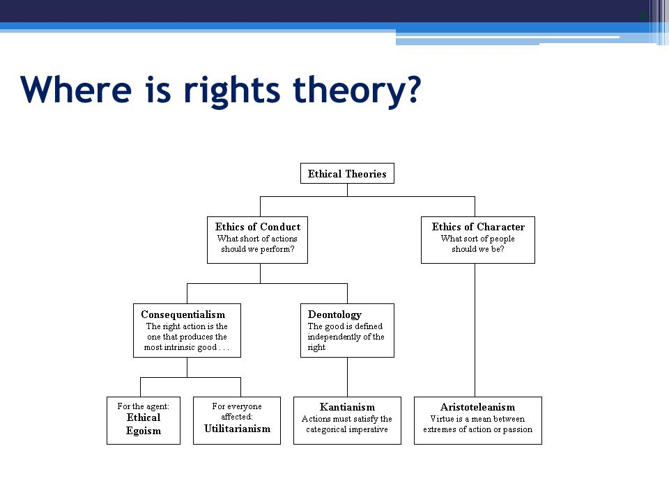 Where is rights theory? 8