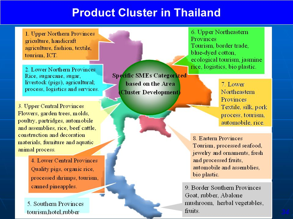 Product Cluster in Thailand 34