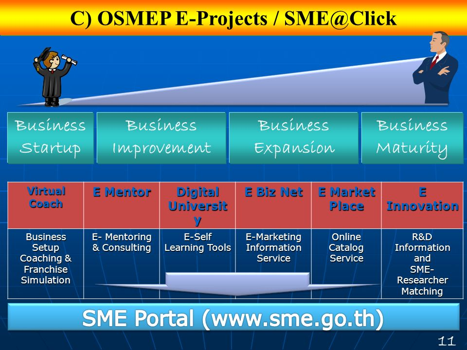 C) OSMEP E-Projects / SME@Click Business Startup Business Improvement Business Expansion Business Maturity Virtual Coach E Mentor Digital Universit y