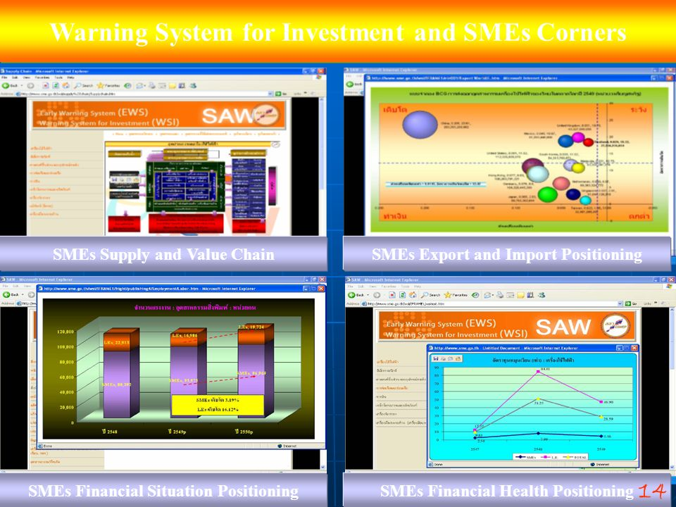 Warning System for Investment and SMEs Corners SMEs Supply and Value ChainSMEs Export and Import Positioning SMEs Financial Situation PositioningSMEs
