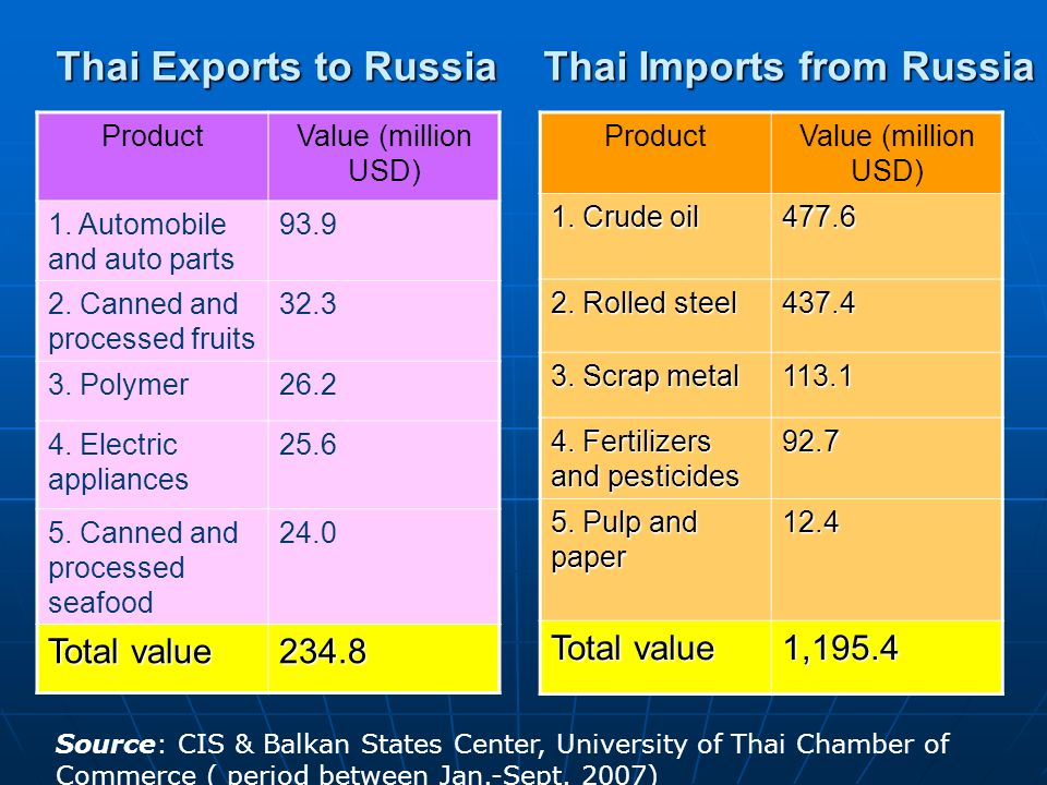 Thai Exports to Russia ProductValue (million USD) 1. Automobile and auto parts 93.9 2. Canned and processed fruits 32.3 3. Polymer26.2 4. Electric app
