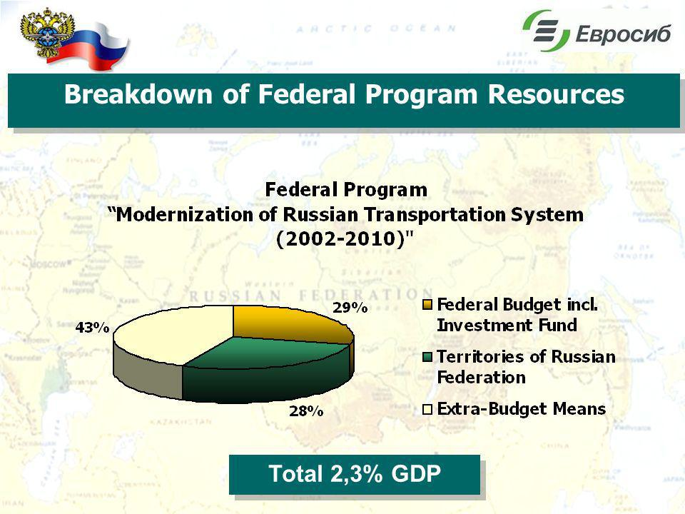 Total 2,3% GDP Breakdown of Federal Program Resources
