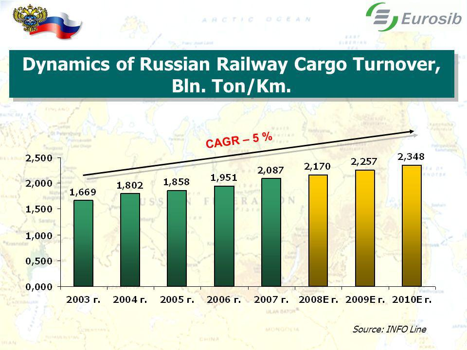 Dynamics of Russian Railway Cargo Turnover, Bln. Ton/Km. CAGR – 5 % Source: INFO Line