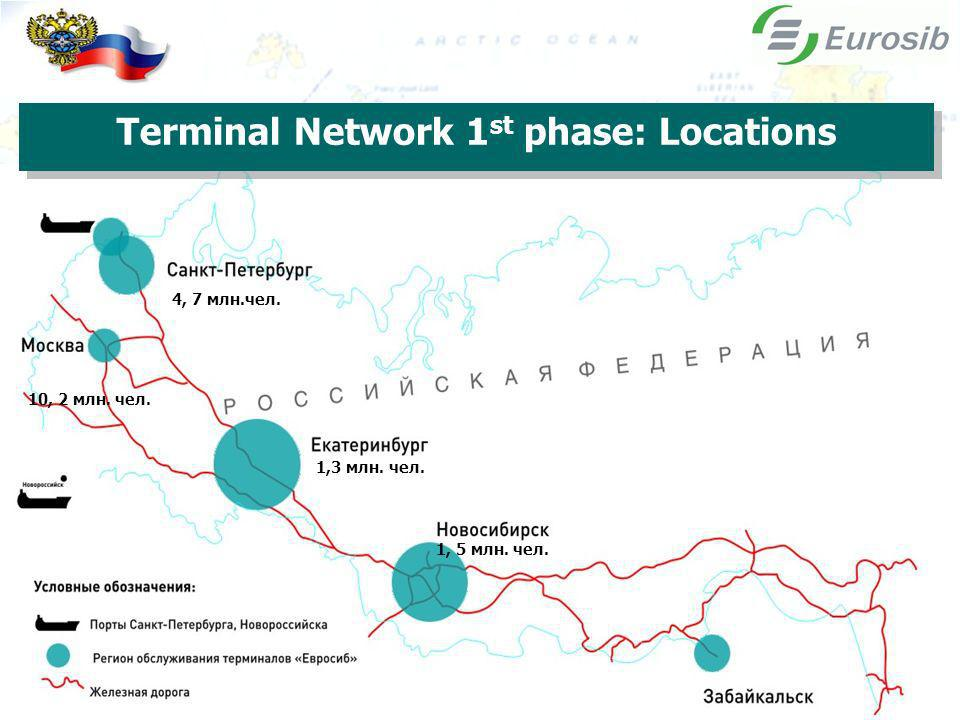 4, 7 млн.чел. 10, 2 млн. чел. 1,3 млн. чел. 1, 5 млн. чел. Terminal Network 1 st phase: Locations