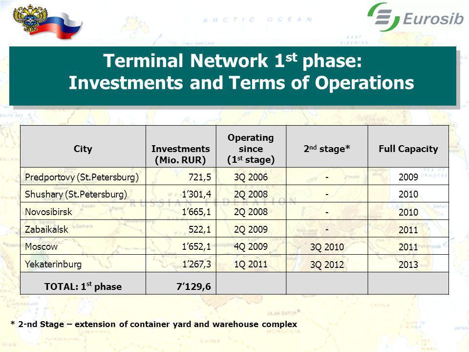 CityInvestments (Mio.