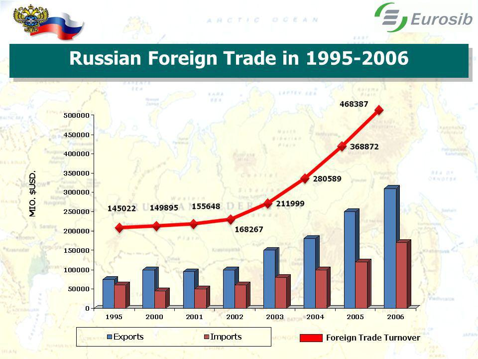 Foreign Trade Turnover MIO. $USD. 2 Russian Foreign Trade in 1995-2006