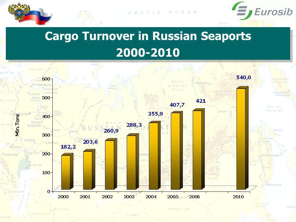 4 Mln.Tons Cargo Turnover in Russian Seaports 2000-2010 Cargo Turnover in Russian Seaports 2000-2010