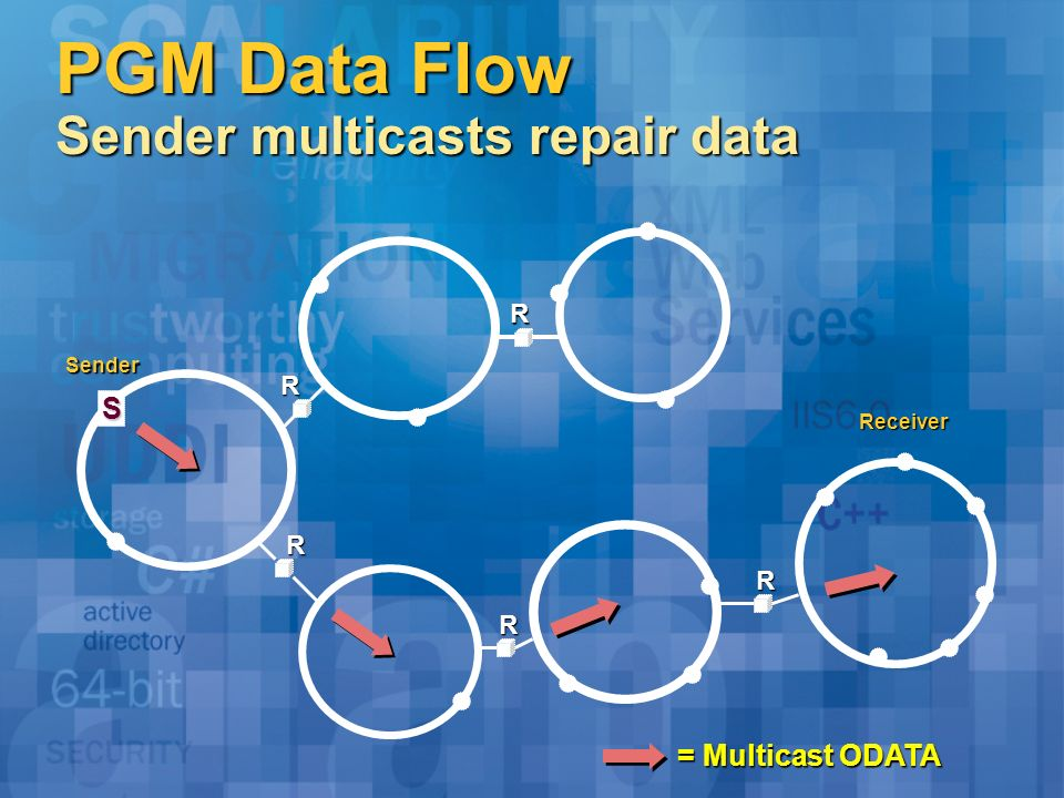 PGM Data Flow Sender multicasts repair data Sender Receiver S R = Multicast ODATA R R R R