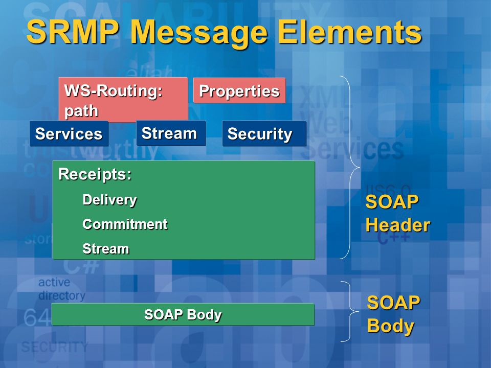 SRMP Message Elements WS-Routing: path Properties Services Stream Receipts:DeliveryCommitmentStream SOAPBody Security SOAPHeader SOAP Body