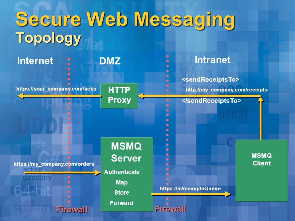 Secure Web Messaging Topology Internet DMZ Firewall Firewall HTTP Proxy MSMQ Server https://my_company.com/orders Authenticate Map Store Forward https
