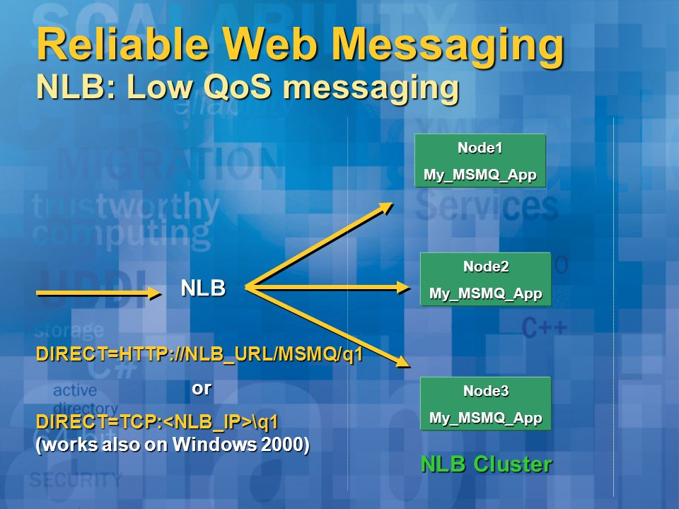 Reliable Web Messaging NLB: Low QoS messaging NLB Node1My_MSMQ_App Node2My_MSMQ_App Node3My_MSMQ_App NLB Cluster DIRECT=HTTP://NLB_URL/MSMQ/q1 or or DIRECT=TCP: \q1 (works also on Windows 2000)