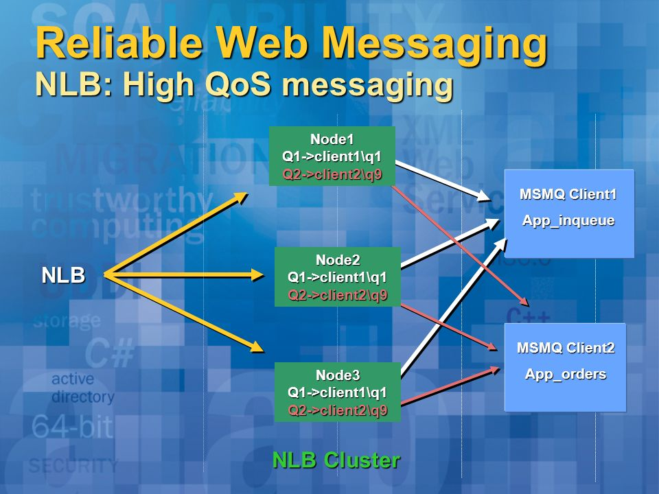 Reliable Web Messaging NLB: High QoS messaging NLB NLB Cluster MSMQ Client1 App_inqueue MSMQ Client2 App_orders Node1Q1->client1\q1Q2->client2\q9 Node2Q1->client1\q1Q2->client2\q9 Node3Q1->client1\q1Q2->client2\q9