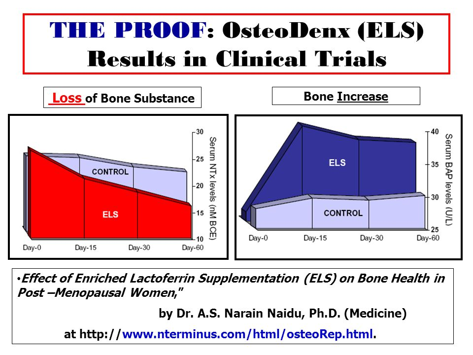 THE PROOF: OsteoDenx (ELS) Results in Clinical Trials Loss of Bone Substance Bone Increase Effect of Enriched Lactoferrin Supplementation (ELS) on Bon