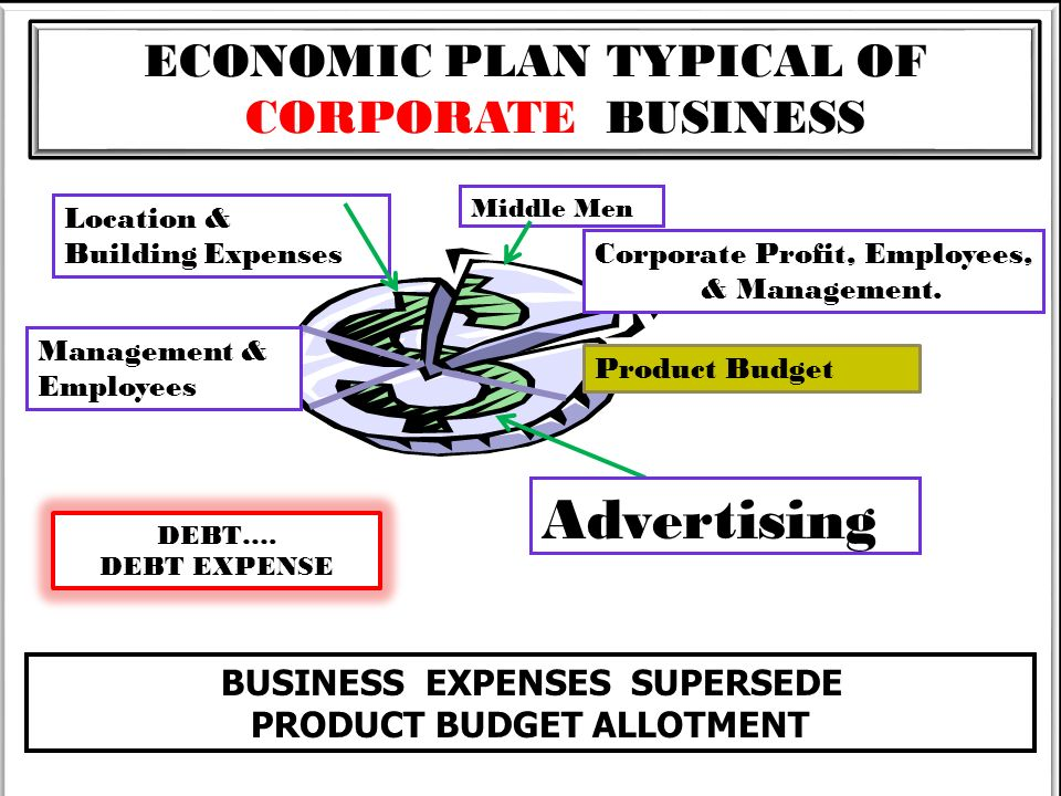 BUSINESS EXPENSES SUPERSEDE PRODUCT BUDGET ALLOTMENT ECONOMIC PLAN TYPICAL OF CORPORATE BUSINESS Middle Men Location & Building Expenses Management &
