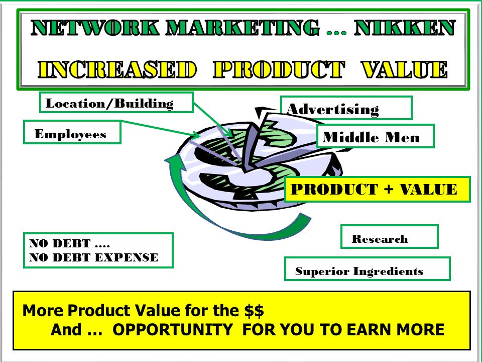 More Product Value for the $$ And … OPPORTUNITY FOR YOU TO EARN MORE Advertising Middle Men Location/Building Employees PRODUCT + VALUE Research Super