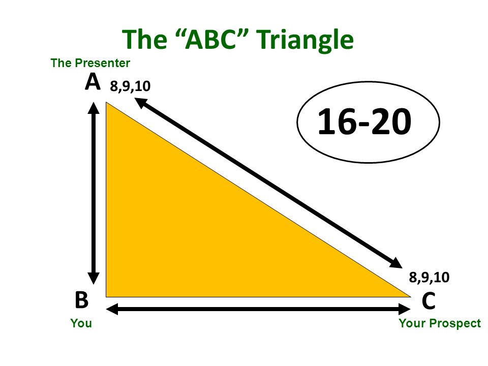 The ABC Triangle A B C 8,9,10 16-20 YouYour Prospect The Presenter