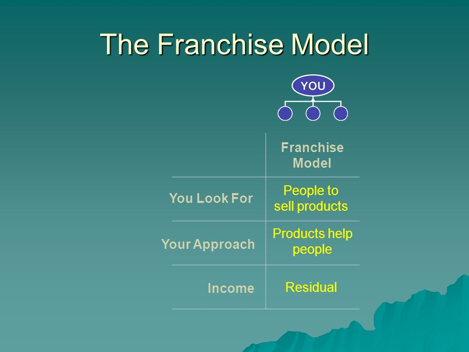 The Franchise Model You Look For Your Approach Income Franchise Model People to sell products Products help people Residual