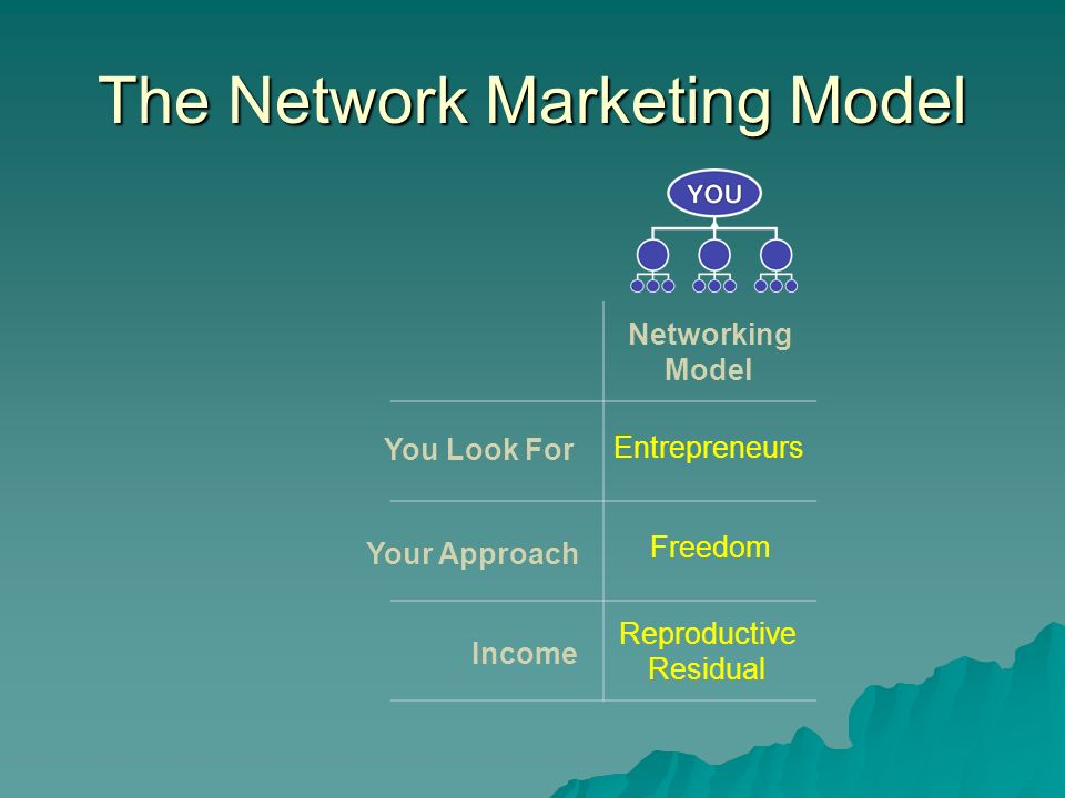 The Network Marketing Model You Look For Your Approach Income Networking Model Entrepreneurs Freedom Reproductive Residual