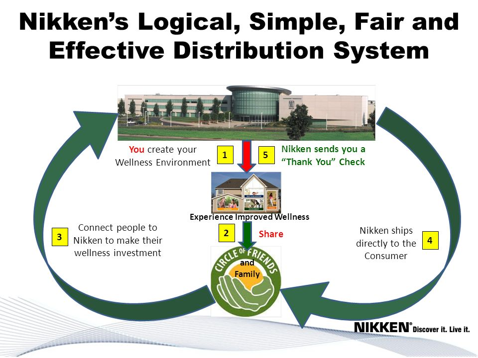 Nikkens Logical, Simple, Fair and Effective Distribution System and Family You create your Wellness Environment 1 Share 3 4 5 Experience Improved Well