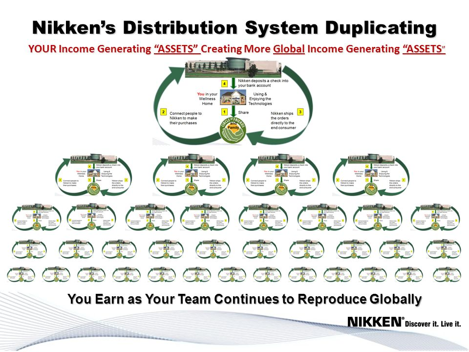 Nikkens Distribution System Duplicating YOUR Income Generating ASSETS Creating More Global Income Generating ASSETS YOUR Income Generating ASSETS Crea