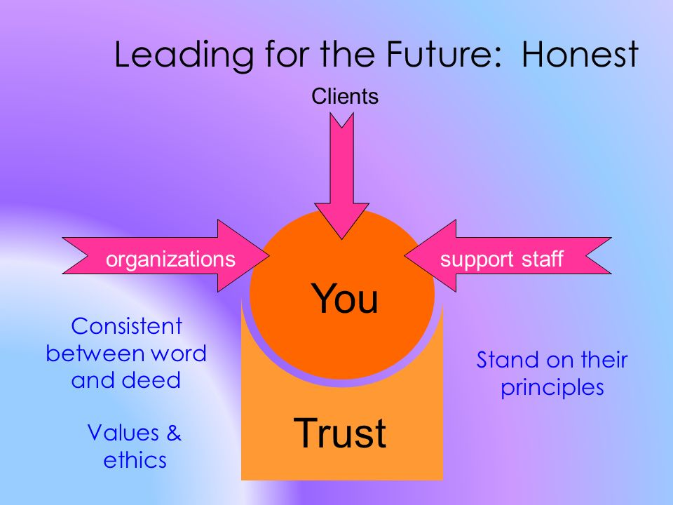 Trust organizationssupport staff You Clients Leading for the Future: Honest Consistent between word and deed Values & ethics Stand on their principles