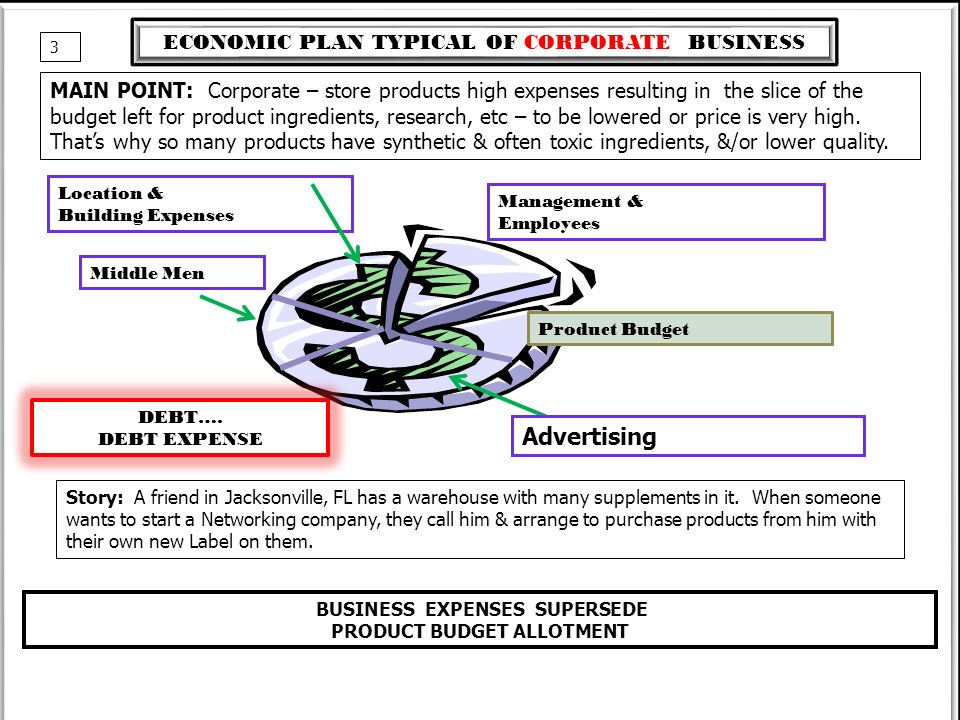 BUSINESS EXPENSES SUPERSEDE PRODUCT BUDGET ALLOTMENT ECONOMIC PLAN TYPICAL OF CORPORATE BUSINESS Middle Men Location & Building Expenses Management & Employees Advertising Product Budget DEBT….