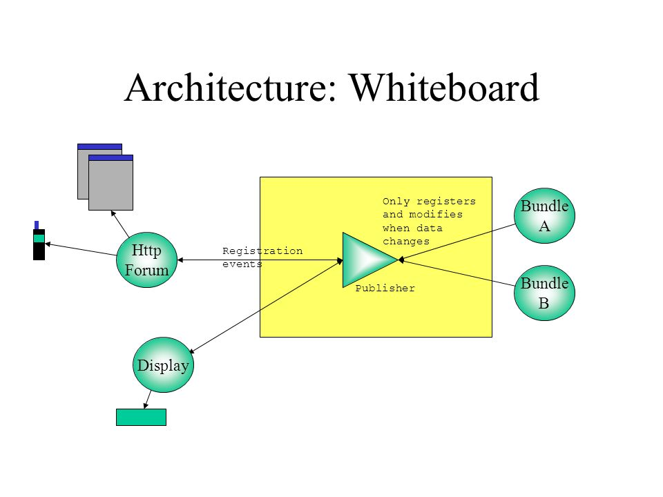 Architecture: Whiteboard Publisher Bundle A Bundle B Http Forum Display Registration events Only registers and modifies when data changes