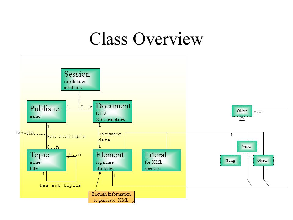 Class Overview Publisher name Document DTD XSL templates Topic name title Element tag name attributes Has available 0..n Has sub topics 0..n 1 1 1 1 1 1 Document data Object 0..n 1 1 Enough information to generate XML Session capabilities attributes Literal for XML specials Object[]String Vector Locale 1