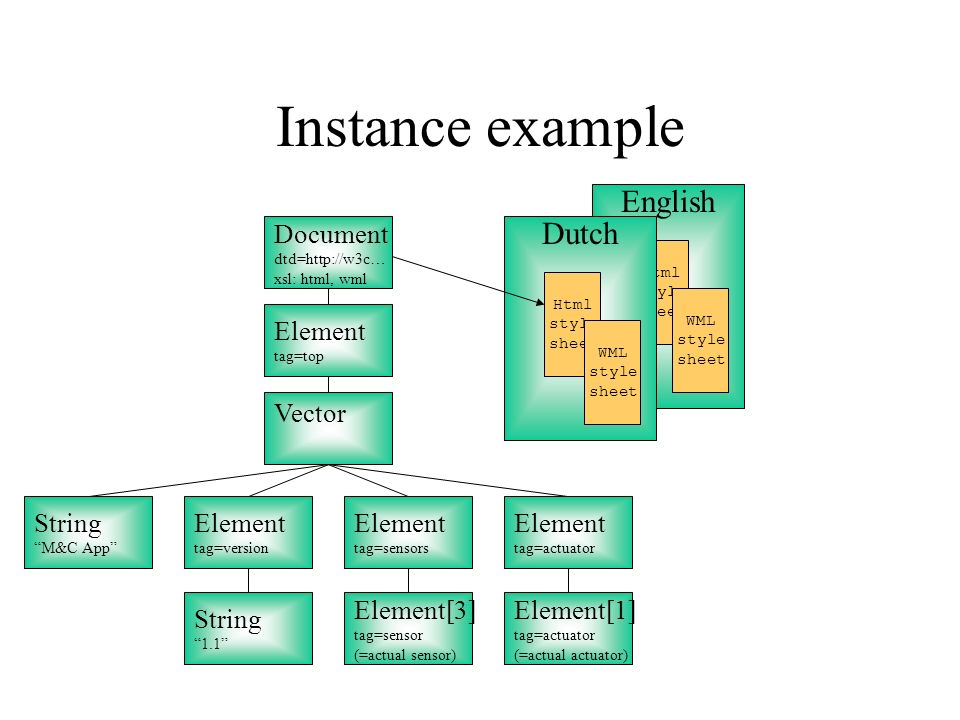 English Html style sheet WML style sheet Dutch Instance example Document dtd=http://w3c… xsl: html, wml Html style sheet WML style sheet Vector String