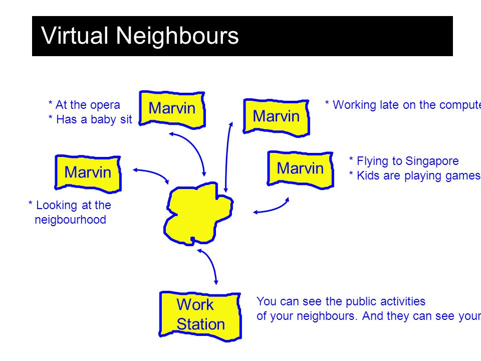 Virtual Neighbours Marvin Work Station You can see the public activities of your neighbours.