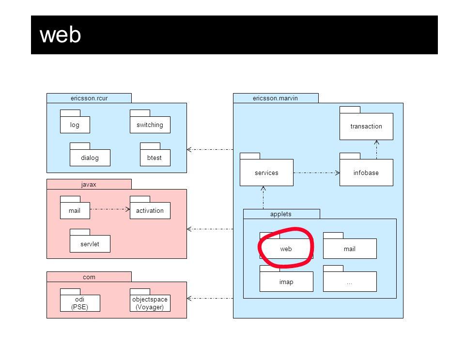 web ericsson.rcurericsson.marvin infobase applets web imap mail...
