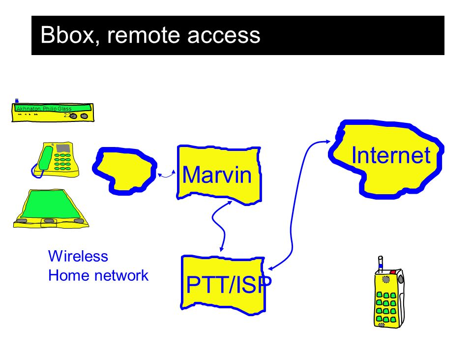 Bbox, remote access Wireless Home network Internet Marvin PTT/ISP Akhnaton, Philip Glass 2:20
