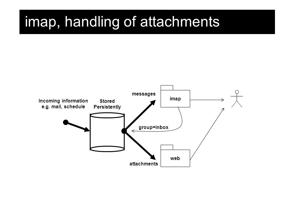 imap, handling of attachments Incoming information e.g.