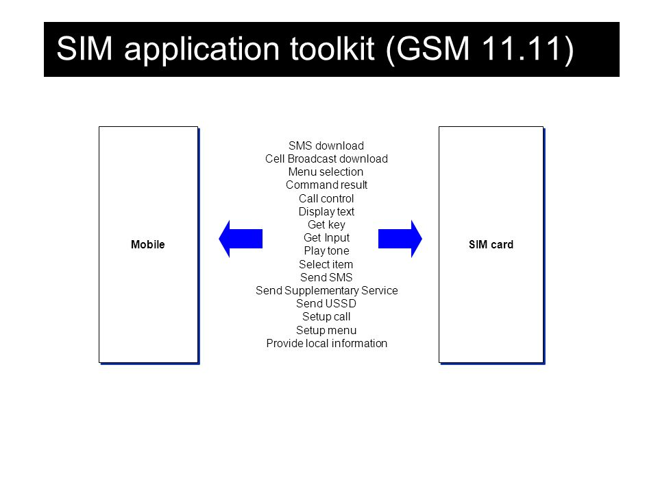 SIM application toolkit (GSM 11.11) Mobile SIM card SMS download Cell Broadcast download Menu selection Command result Call control Display text Get key Get Input Play tone Select item Send SMS Send Supplementary Service Send USSD Setup call Setup menu Provide local information