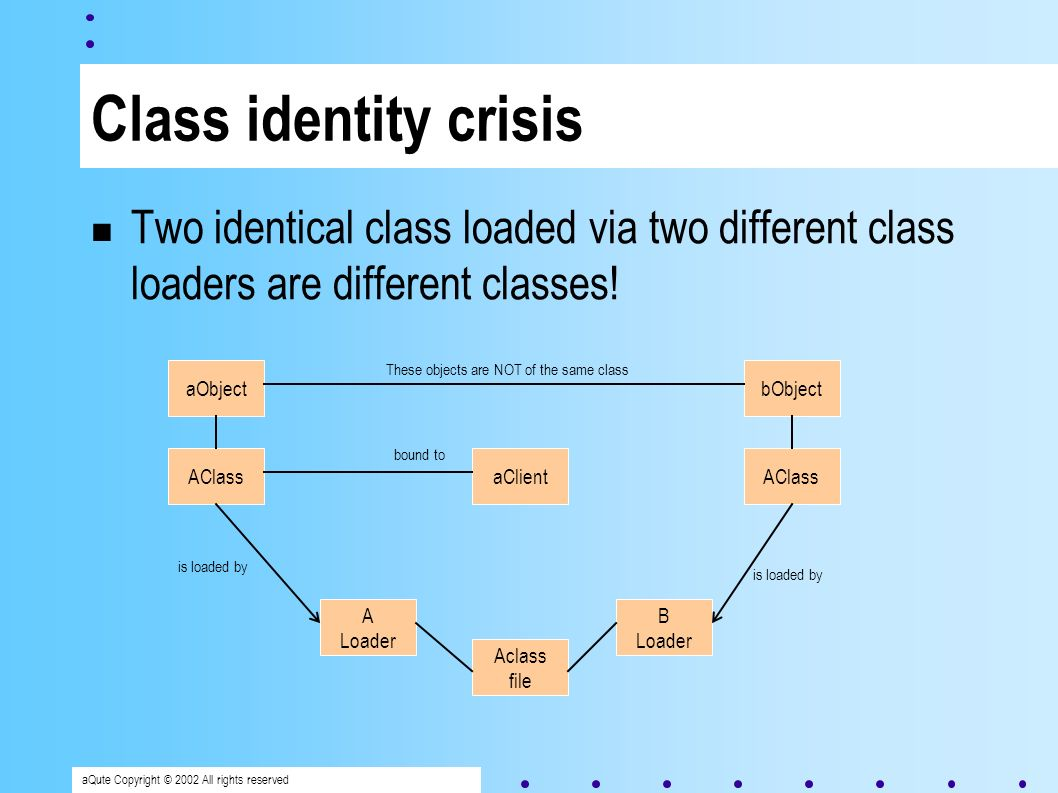 aQute Copyright © 2002 All rights reserved Class identity crisis Two identical class loaded via two different class loaders are different classes.