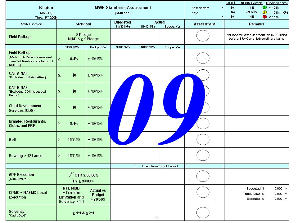 FY09 Region MWR Standards AA GG RR Contribution to IMCOM Level NAFMC Funding Standard: NIAD $ is greater than or equal to amount pledged NIAD $< $ pledged NIAD $ > $ pledged N/A