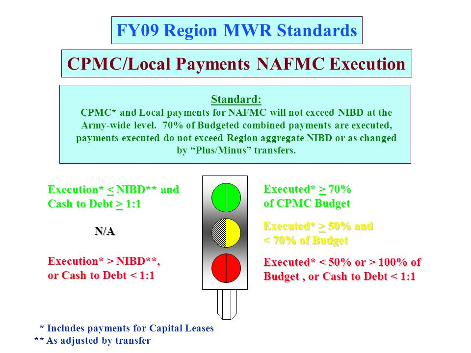 FY09 Region MWR Standards A G R CPMC/Local Payments NAFMC Execution Standard: CPMC* and Local payments for NAFMC will not exceed NIBD at the Army-wide level.