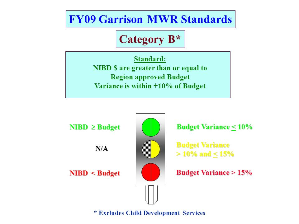 FY09 Garrison MWR Standards Category B* * Excludes Child Development Services Standard: NIBD $ are greater than or equal to Region approved Budget Variance is within +10% of Budget Budget Variance > 10% and 10% and < 15% Budget Variance < 10% Budget Variance > 15% NIBD Budget BudgetN/ANIBD < Budget