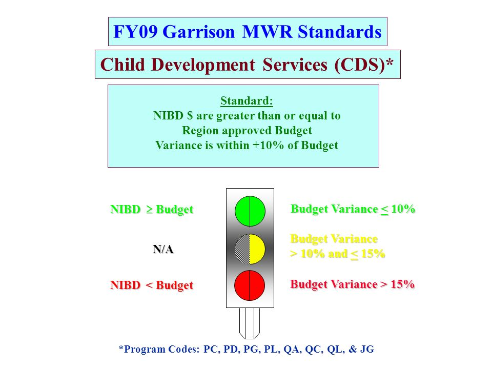 FY09 Garrison MWR Standards G R A G R Child Development Services (CDS)*NIBD Budget BudgetN/ANIBD < Budget *Program Codes: PC, PD, PG, PL, QA, QC, QL, & JG Budget Variance > 10% and 10% and < 15% Budget Variance < 10% Budget Variance > 15% Standard: NIBD $ are greater than or equal to Region approved Budget Variance is within +10% of Budget