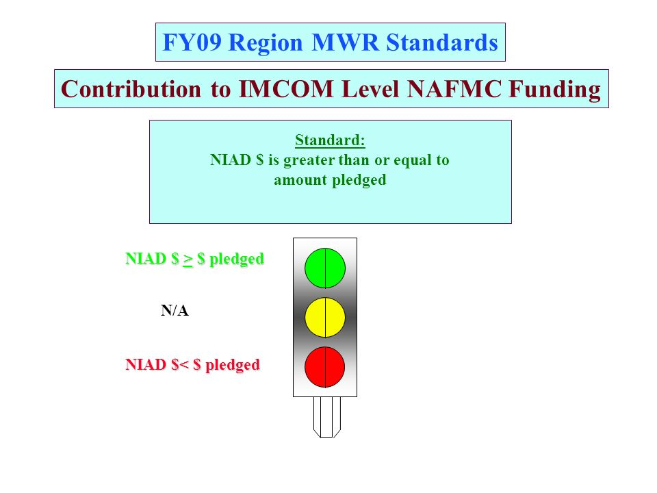 FY09 Region MWR Standards AA GG RR Contribution to IMCOM Level NAFMC Funding Standard: NIAD $ is greater than or equal to amount pledged NIAD $< $ pledged NIAD $ > $ pledged N/A