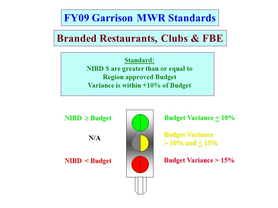 FY09 Garrison MWR Standards Budget Variance > 10% and 10% and < 15% Budget Variance < 10% Budget Variance > 15% Standard: NIBD $ are greater than or equal to Region approved Budget Variance is within +10% of Budget NIBD Budget BudgetN/ANIBD < Budget Branded Restaurants, Clubs & FBE