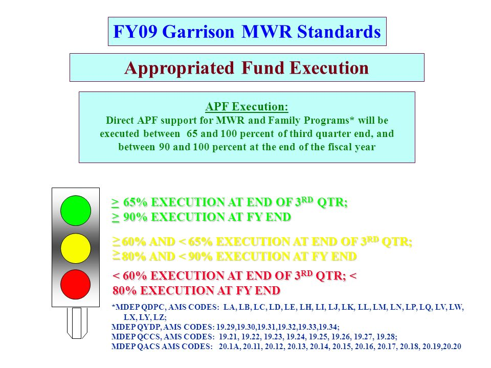 FY09 Garrison MWR Standards Appropriated Fund Execution APF Execution: Direct APF support for MWR and Family Programs* will be executed between 65 and 100 percent of third quarter end, and between 90 and 100 percent at the end of the fiscal year G R A 65% EXECUTION AT END OF 3 RD QTR; 90% EXECUTION AT FY END 60% AND < 65% EXECUTION AT END OF 3 RD QTR; 80% AND < 90% EXECUTION AT FY END < 60% EXECUTION AT END OF 3 RD QTR; < 80% EXECUTION AT FY END > > > > *MDEP QDPC, AMS CODES: LA, LB, LC, LD, LE, LH, LI, LJ, LK, LL, LM, LN, LP, LQ, LV, LW,.
