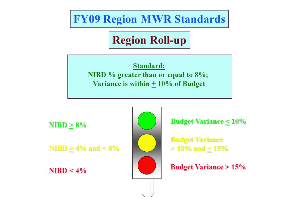 FY09 Region MWR Standards RR A GG Category A* NAF Standard: NIBD is greater than or equal to $0 for Category A programs in the aggregate; Variance is within + 10% of Budget * Excludes Unit Activities NIBD > $0 NIBD < $0 N/A Budget Variance > 10% and 10% and < 15% Budget Variance < 10% Budget Variance > 15%