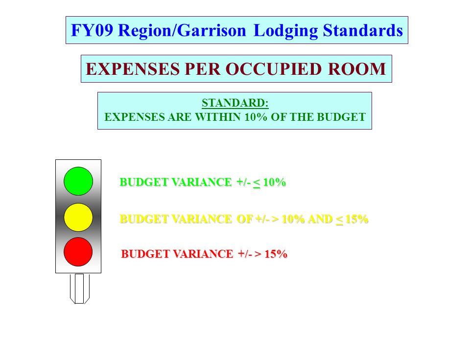 FY09 Region/Garrison Lodging Standards EXPENSES PER OCCUPIED ROOM BUDGET VARIANCE OF +/- > 10% AND 10% AND < 15% BUDGET VARIANCE +/- > 15% G R A BUDGET VARIANCE +/- < 10% STANDARD: EXPENSES ARE WITHIN 10% OF THE BUDGET