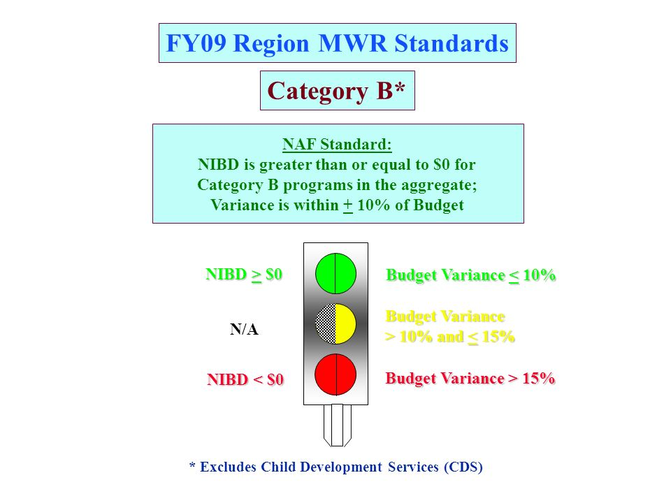 FY09 Region MWR Standards RR A GG Category B* * Excludes Child Development Services (CDS) NAF Standard: NIBD is greater than or equal to $0 for Category B programs in the aggregate; Variance is within + 10% of Budget Budget Variance > 10% and 10% and < 15% Budget Variance < 10% Budget Variance > 15% NIBD > $0 NIBD < $0 N/A
